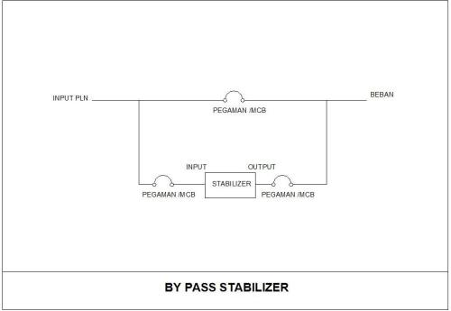 BY-PASS STABILIZER