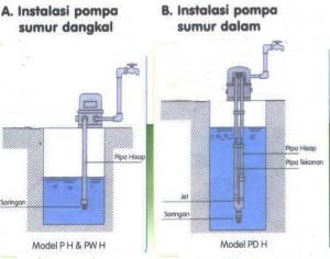 Cara Memperbaiki Pompa Air Dengan Berbagai Kerusakan Indra Blog S