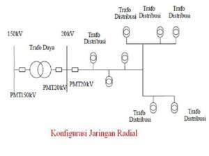 Sistem Radial
